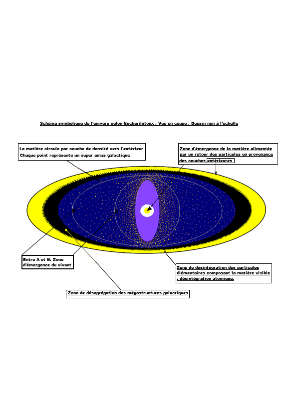Schema symb euch d univers 21